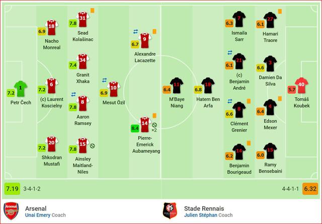 Aubameyang hóa Black Panther lập cú đúp, Pháo thủ ngược dòng thuyết phục hạ Rennes, tiến vào tứ kết Europa League - Ảnh 5.