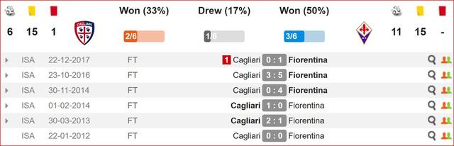 Nhận định Cagliari vs Fiorentina (2h30, 16/3) vòng 28 Serie A: Chủ nhà cần điểm - Ảnh 2.