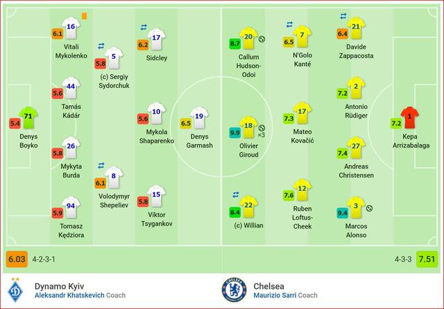 Giroud tỏa sáng hattrick, Alonso góp vui, Chelsea thắng dễ 5 bàn trên sân của Dynamo Kiev - Ảnh 8.