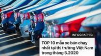 Top 10 ô tô bán chạy nhất Việt Nam tháng 5/2020: VinFast ghi tên 2 dòng xe vào bảng xếp hạng